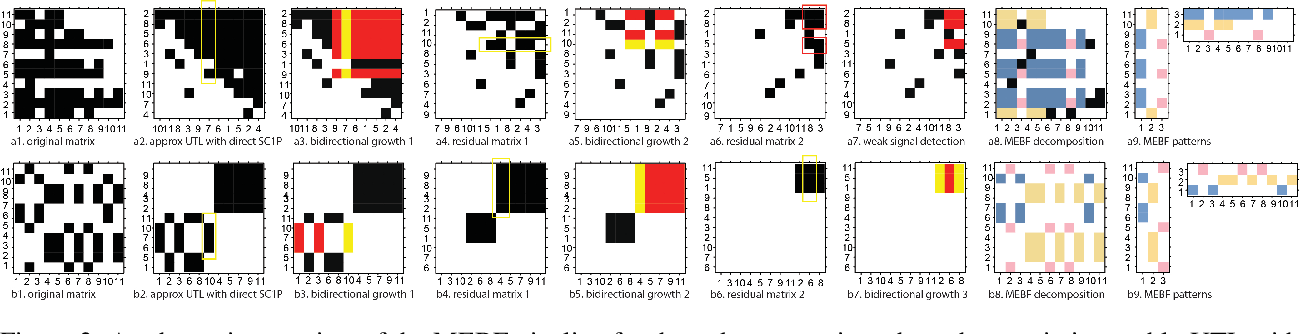Figure 3 for MEBF: a fast and efficient Boolean matrix factorization method