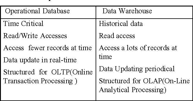 Table 1 from Implementation of business intelligence tools using