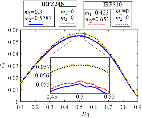 Analysis and Study of the Duty Ratio Effects on the Class-EM Power