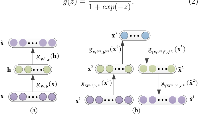 Figure 1 for Local Deep-Feature Alignment for Unsupervised Dimension Reduction