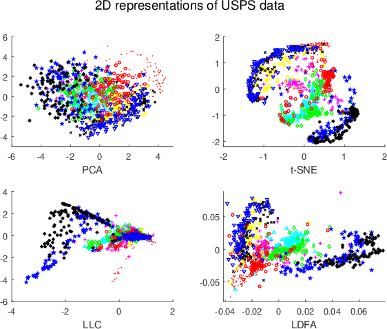 Figure 2 for Local Deep-Feature Alignment for Unsupervised Dimension Reduction