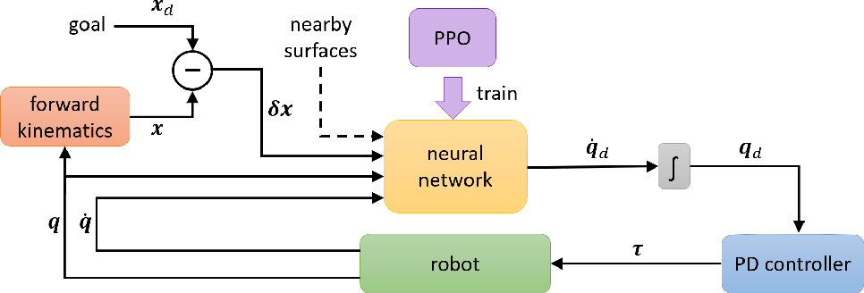 Figure 2 for Joint Space Control via Deep Reinforcement Learning