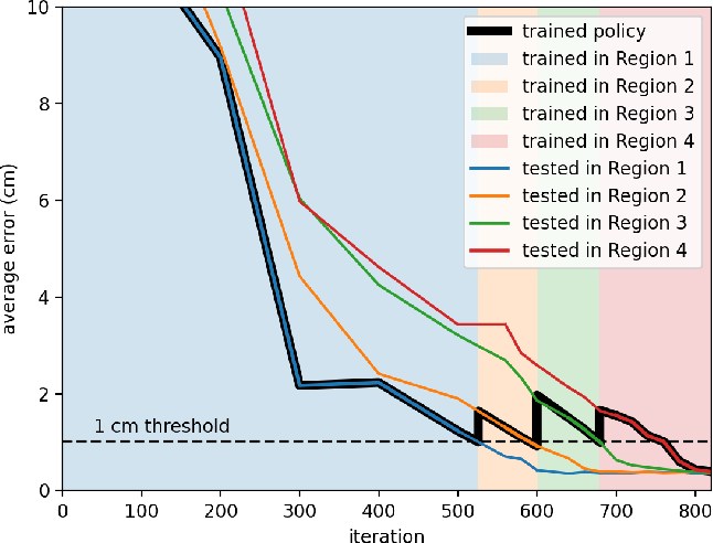Figure 4 for Joint Space Control via Deep Reinforcement Learning