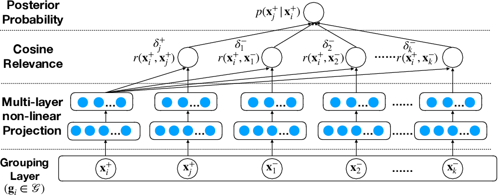 Figure 1 for Learning Effective Embeddings From Crowdsourced Labels: An Educational Case Study