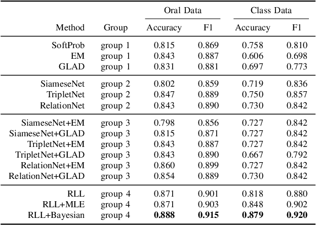 Figure 2 for Learning Effective Embeddings From Crowdsourced Labels: An Educational Case Study
