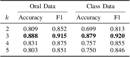 Figure 3 for Learning Effective Embeddings From Crowdsourced Labels: An Educational Case Study