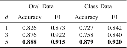 Figure 4 for Learning Effective Embeddings From Crowdsourced Labels: An Educational Case Study
