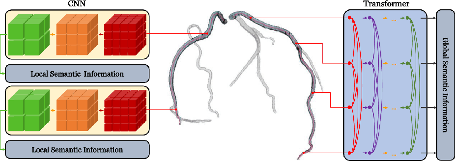 Figure 3 for Transformer Network for Significant Stenosis Detection in CCTA of Coronary Arteries