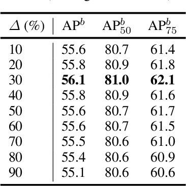 Figure 4 for Exploring Set Similarity for Dense Self-supervised Representation Learning
