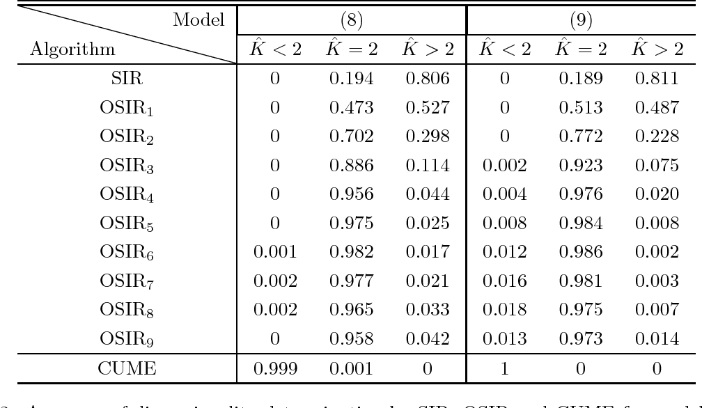 Figure 3 for Overlapping Sliced Inverse Regression for Dimension Reduction