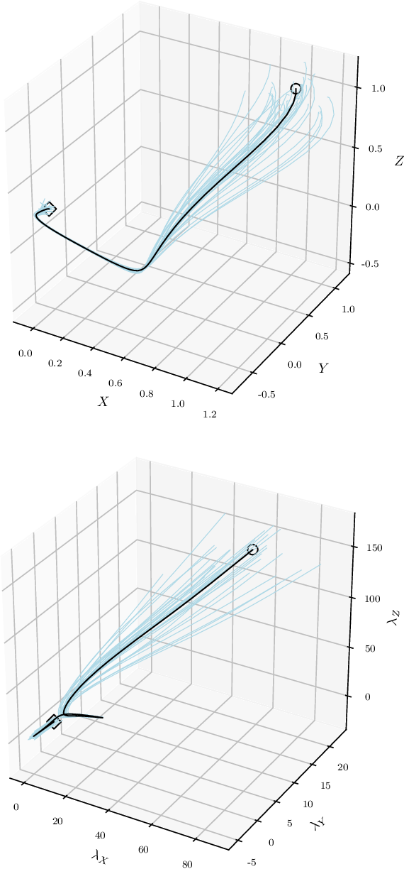 Figure 3 for Overlapping Schwarz Decomposition for Nonlinear Optimal Control