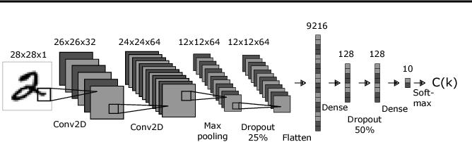 Figure 1 for Fibres of Failure: Classifying errors in predictive processes