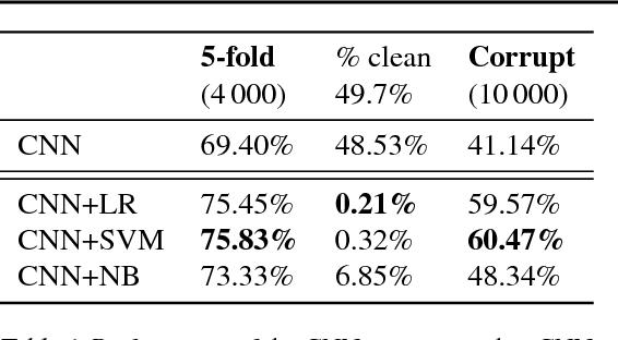 Figure 2 for Fibres of Failure: Classifying errors in predictive processes