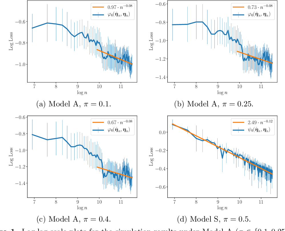 Figure 1 for Uniform Convergence Rates for Maximum Likelihood Estimation under Two-Component Gaussian Mixture Models