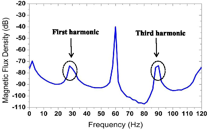 Figure 7 from Spectral Analysis Using a Hall Effect Sensor for