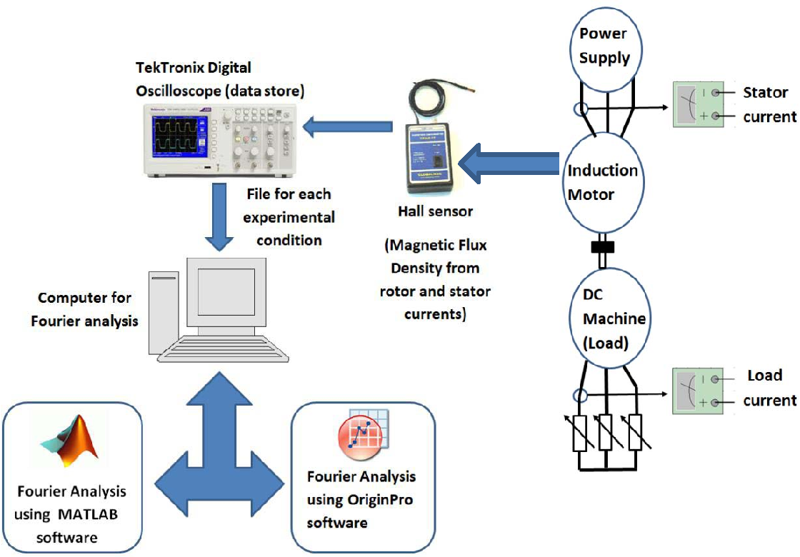 Figure 20 from Spectral Analysis Using a Hall Effect Sensor for