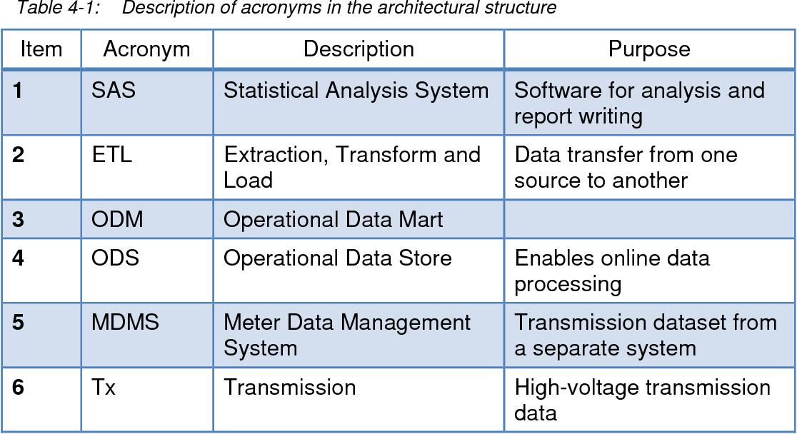 PDF] Developing load models for Eskom residential customers