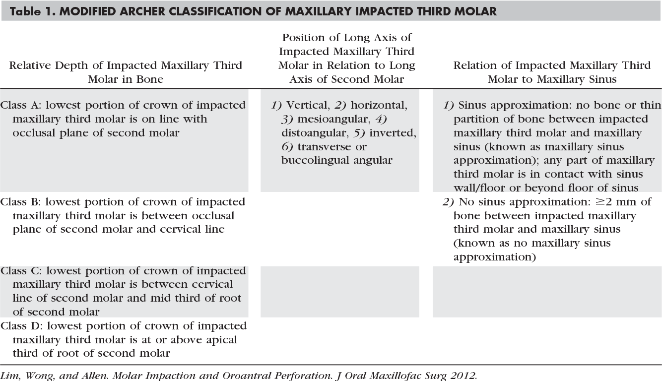 Maxillary third molar: patterns of impaction and their relation to ...