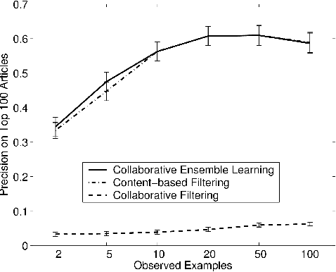 Figure 1 for Collaborative Ensemble Learning: Combining Collaborative and Content-Based Information Filtering via Hierarchical Bayes