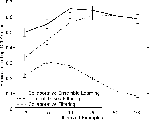 Figure 2 for Collaborative Ensemble Learning: Combining Collaborative and Content-Based Information Filtering via Hierarchical Bayes