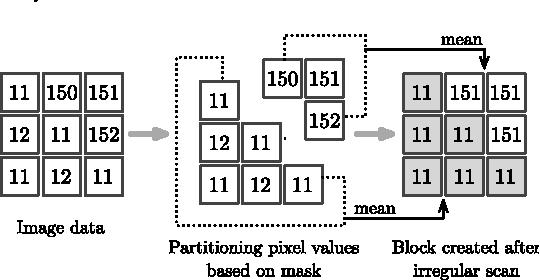 Figure 4 for Adaptive Digital Scan Variable Pixels