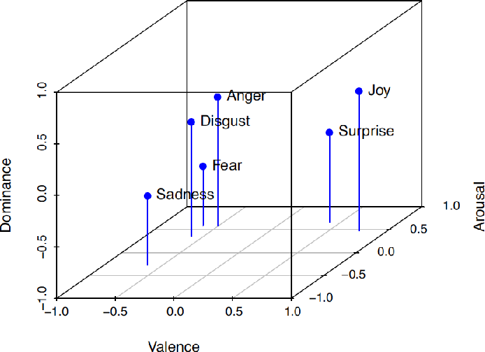 Figure 2 for Joint Emotion Label Space Modelling for Affect Lexica