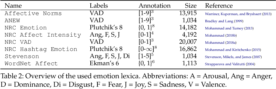 Figure 4 for Joint Emotion Label Space Modelling for Affect Lexica