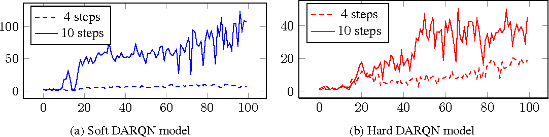 Figure 3 for Deep Attention Recurrent Q-Network