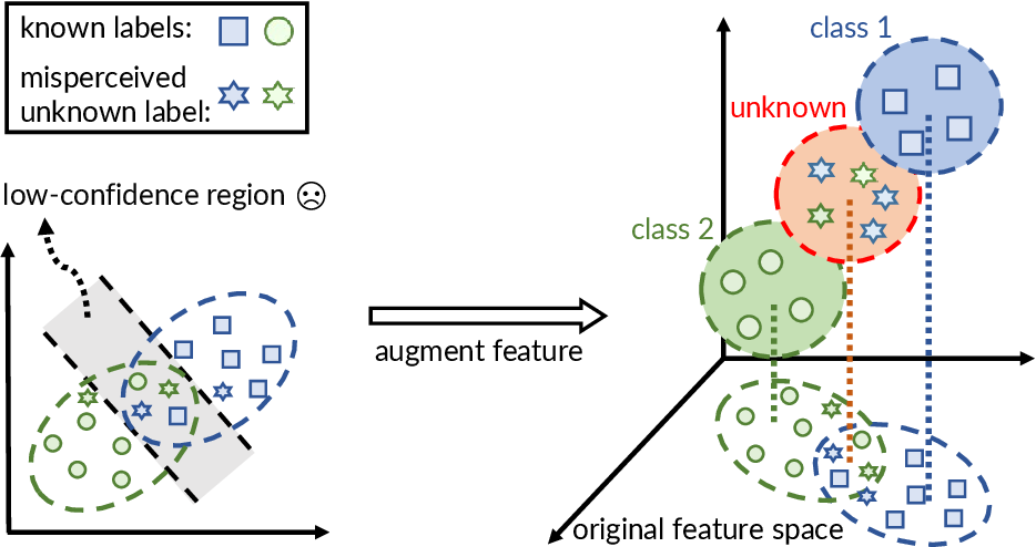 Figure 3 for Exploratory Machine Learning with Unknown Unknowns