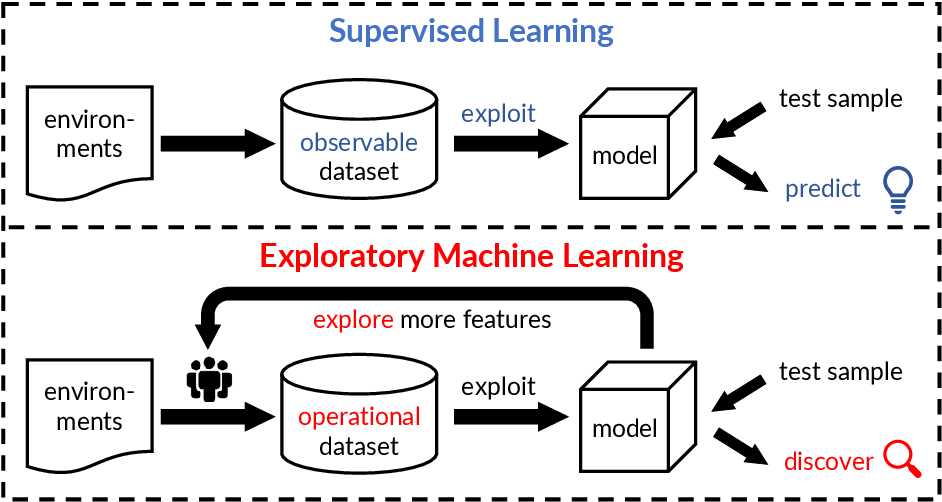 Figure 4 for Exploratory Machine Learning with Unknown Unknowns