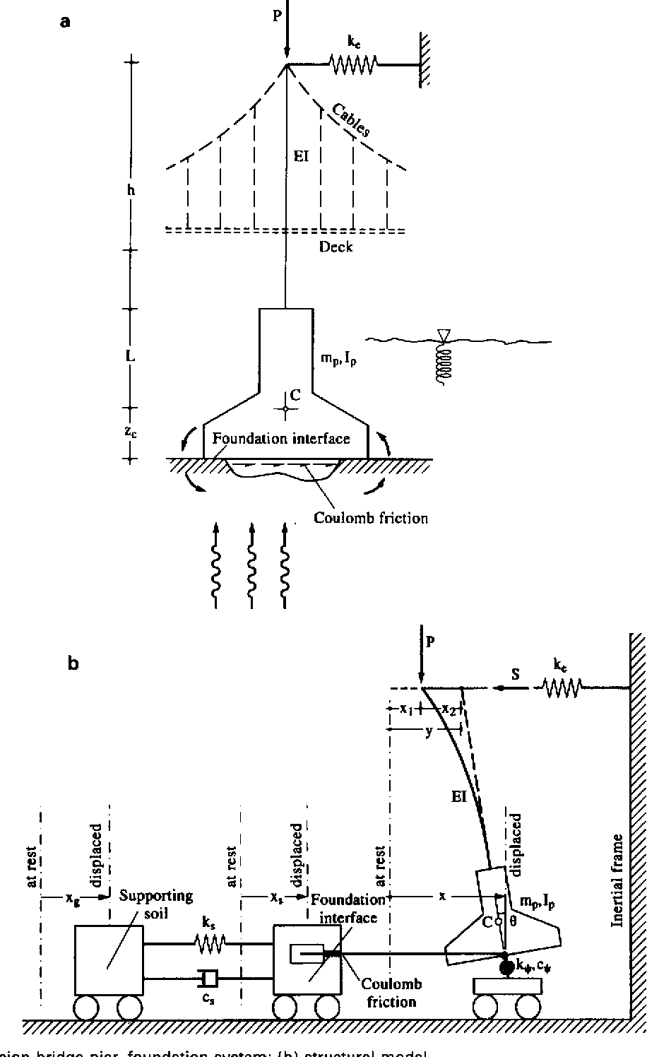Dynamic response of a tower-pier system on viscoelastic