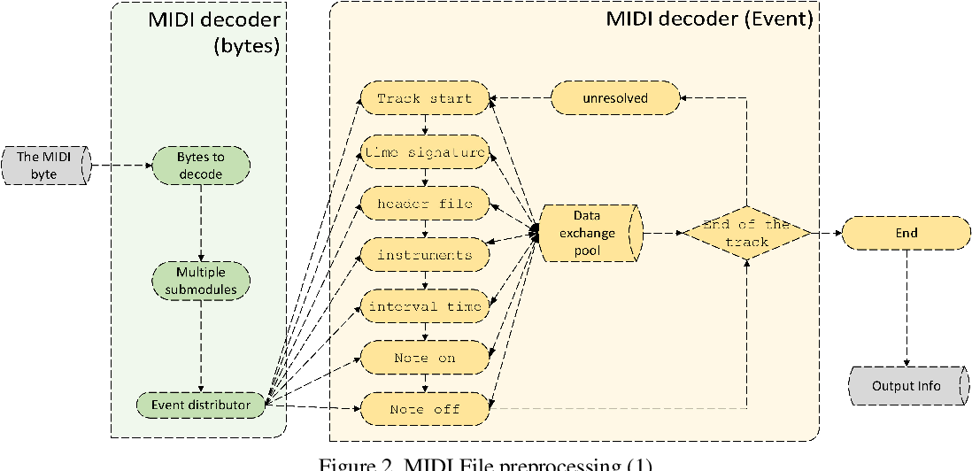 Figure 2 for Research on AI Composition Recognition Based on Music Rules