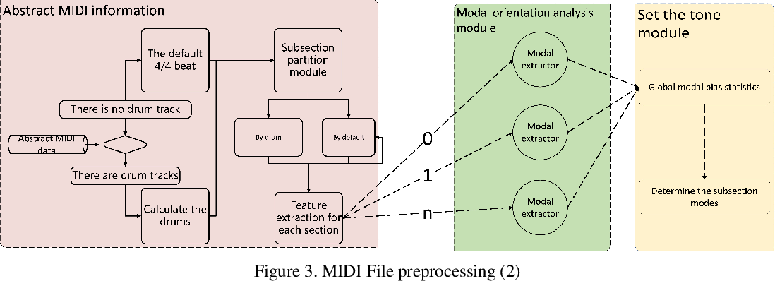 Figure 3 for Research on AI Composition Recognition Based on Music Rules