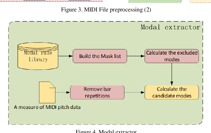 Figure 4 for Research on AI Composition Recognition Based on Music Rules