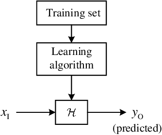 Figure 1 for Machine Learning Based Channel Estimation: A Computational Approach for Universal Channel Conditions