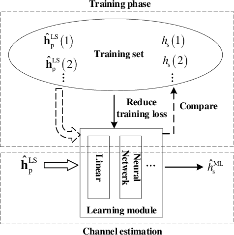 Figure 3 for Machine Learning Based Channel Estimation: A Computational Approach for Universal Channel Conditions