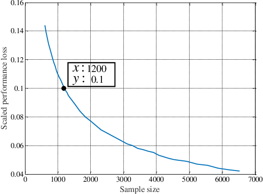 Figure 4 for Machine Learning Based Channel Estimation: A Computational Approach for Universal Channel Conditions