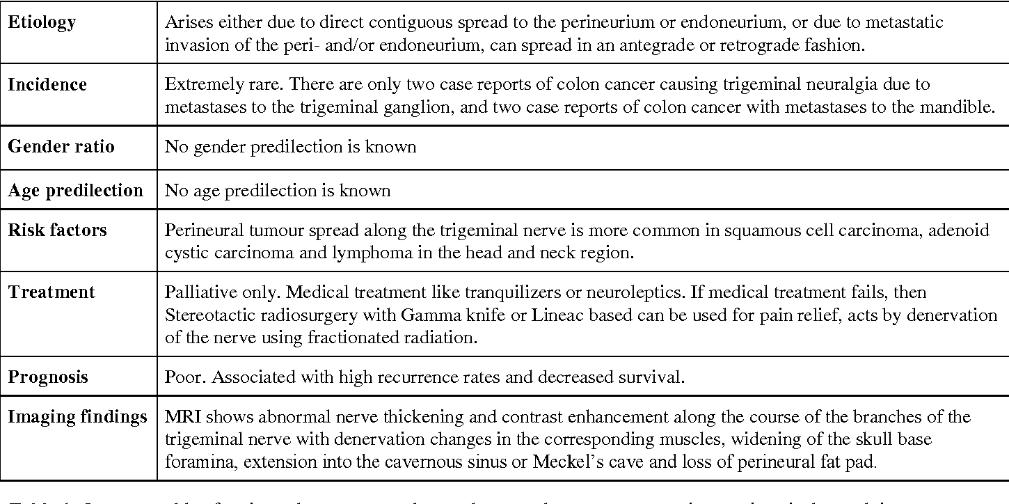 Perineural tumour spread from colon cancer, an unusual cause of ...