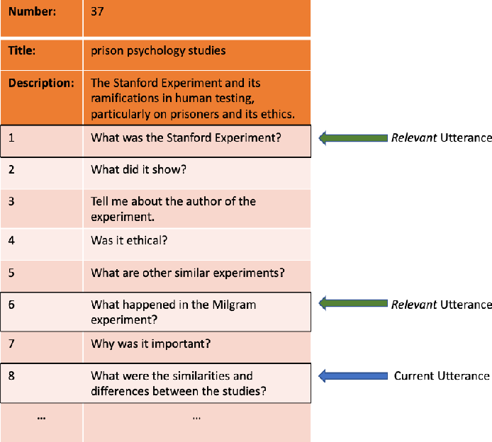 Figure 1 for Harnessing Evolution of Multi-Turn Conversations for Effective Answer Retrieval