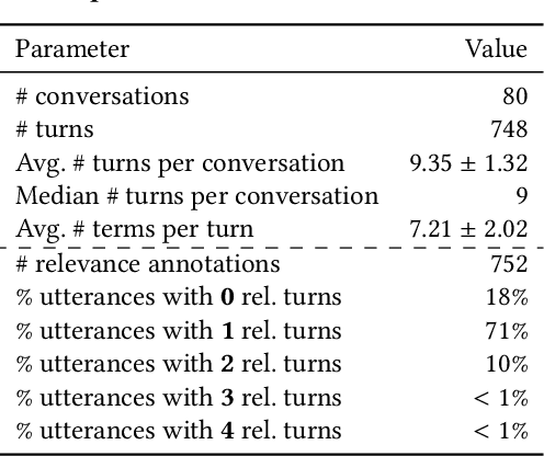 Figure 2 for Harnessing Evolution of Multi-Turn Conversations for Effective Answer Retrieval