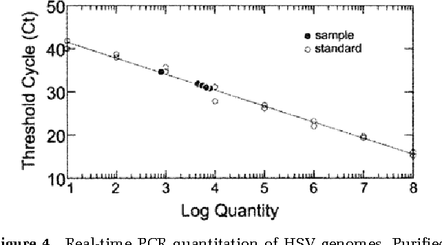 Figure 4 Real-time PCR quantitation of HSV genomes. Puri ed HSV-1 DNA was ampli ed by PCR of UL44; the threshold cycle (Ct) is plotted against the amount of input DNA.