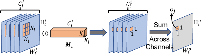 Figure 2 for Efficient Inference of CNNs via Channel Pruning