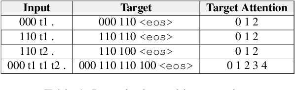 Figure 2 for Location Attention for Extrapolation to Longer Sequences