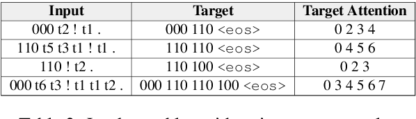Figure 4 for Location Attention for Extrapolation to Longer Sequences