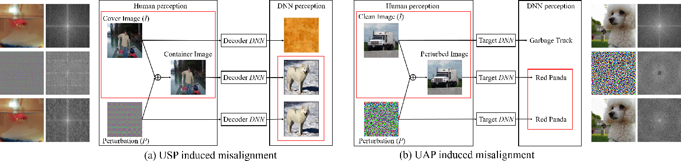 Figure 1 for Universal Adversarial Perturbations Through the Lens of Deep Steganography: Towards A Fourier Perspective