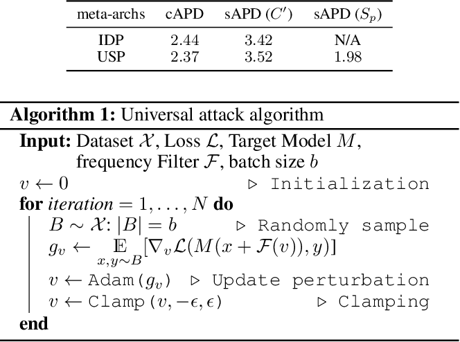 Figure 2 for Universal Adversarial Perturbations Through the Lens of Deep Steganography: Towards A Fourier Perspective