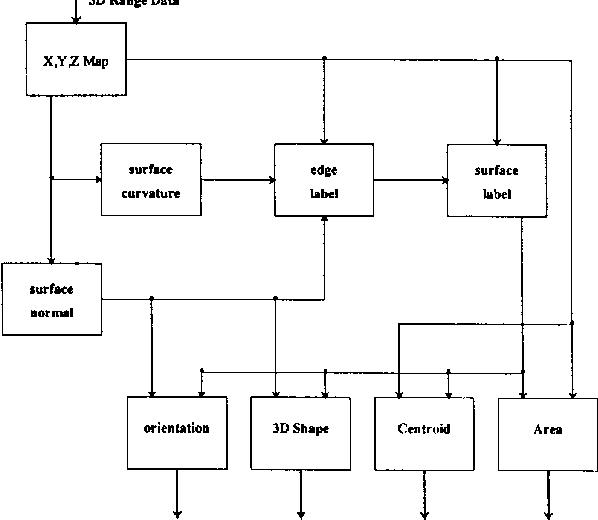 Fig. 1: Block diagram of 3D vision system.