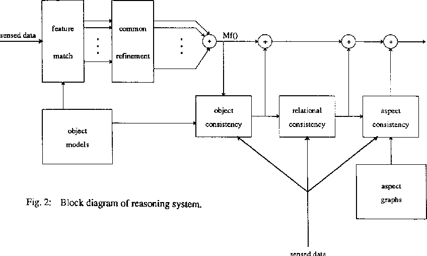 Fig. 2: Block diagram of reasoning system.