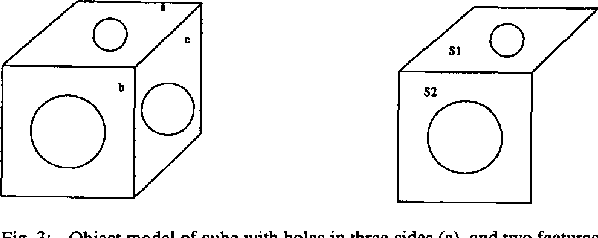 Fig. 3: Object model of cube with holes in three sides (a), and two features extracted from sensed data (b).