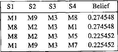 Table 2: Bpa, m,(.) for the object as shown in Fig. 5.